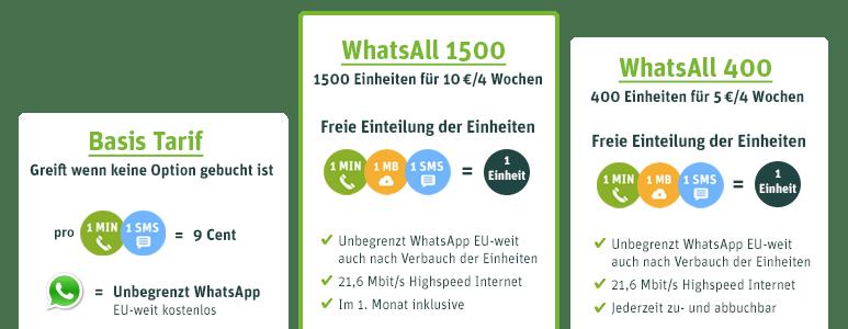WhatsApp SIM – Jetzt mit verbesserten WhatsAll-Optionen